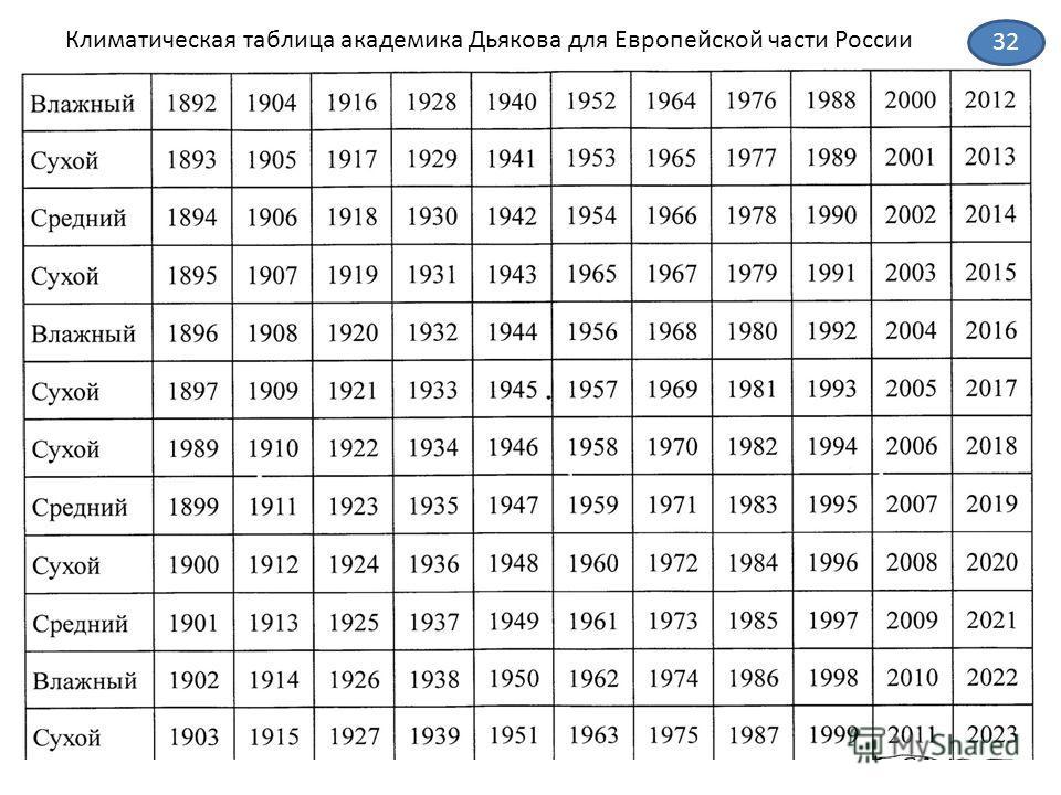 Климатическая таблица академика Дьякова для Европейской части России 32