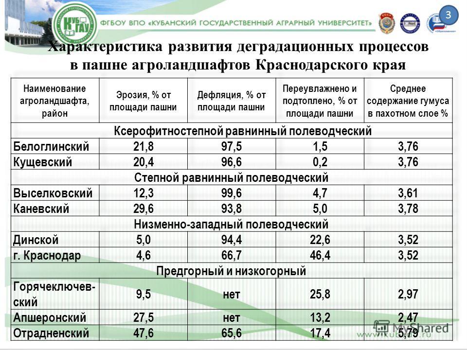 Характеристика развития деградационных процессов в пашне агроландшафтов Краснодарского края 3