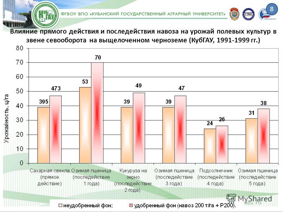 Влияние прямого действия и последействия навоза на урожай полевых культур в звене севооборота на выщелоченном черноземе (КубГАУ, 1991-1999 гг.) 8