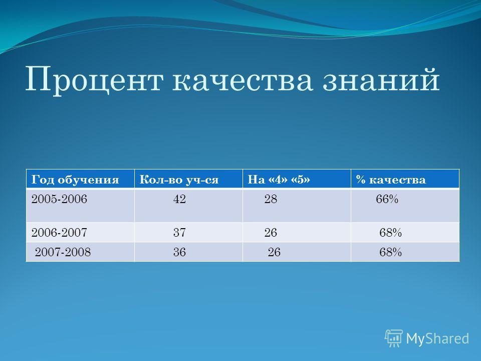 Процент качества знаний Год обученияКол-во уч-сяНа «4» «5»% качества 2005-2006 42 28 66% 2006-2007 37 26 68% 2007-2008 36 26 68%
