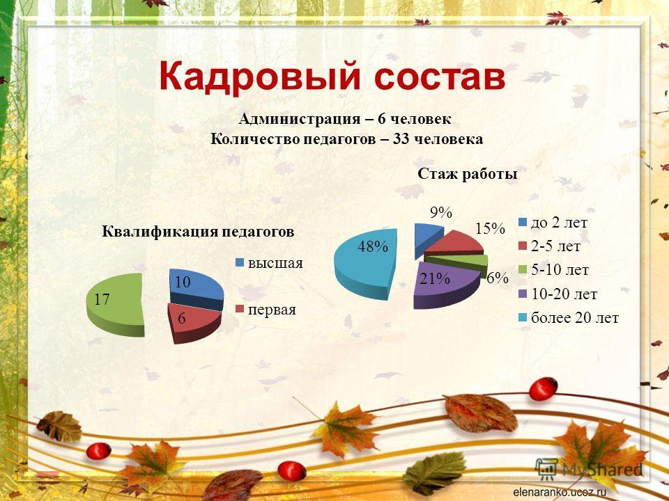 Кадровый состав Администрация – 6 человек Количество педагогов – 33 человека