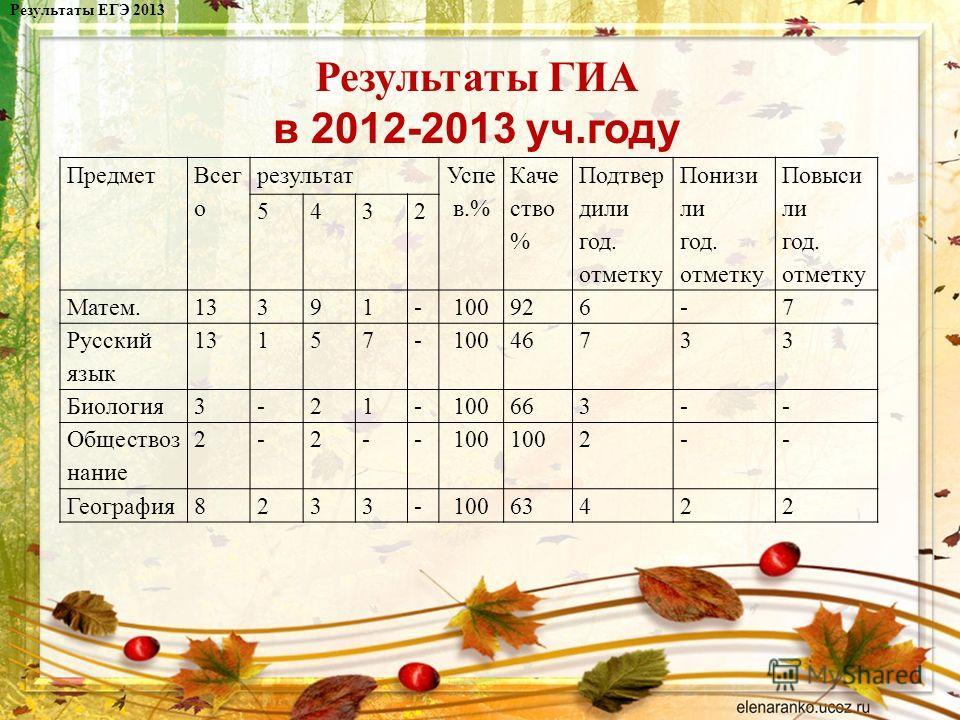 Результаты ГИА в 2012-2013 уч.году Результаты ЕГЭ 2013 Предмет Всег о результат Успе в.% Каче ство % Подтвер дили год. отметку Понизи ли год. отметку Повыси ли год. отметку 5432 Матем.13391-100926-7 Русский язык 13157-10046733 Биология3-21-100663-- О