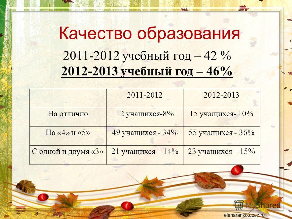 Качество образования 2011-20122012-2013 На отлично12 учащихся-8%15 учащихся- 10% На «4» и «5»49 учащихся - 34%55 учащихся - 36% С одной и двумя «3»21 учащихся – 14%23 учащихся – 15% 2011-2012 учебный год – 42 % 2012-2013 учебный год – 46%