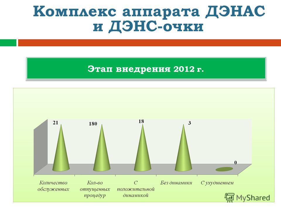 Этап внедрения 2012 г. Комплекс аппарата ДЭНАС и ДЭНС-очки