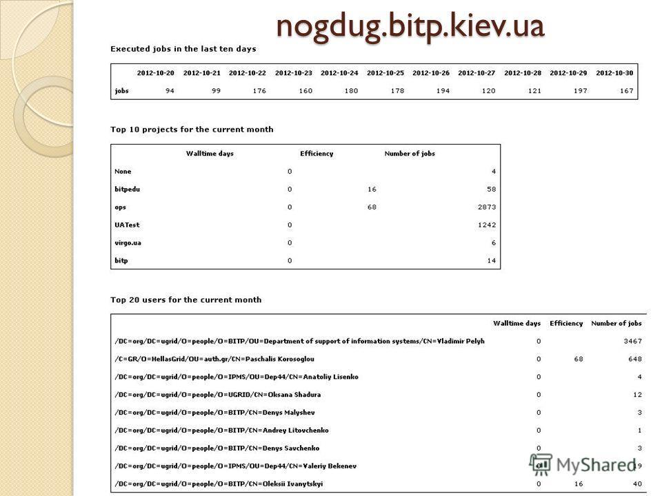 nogdug.bitp.kiev.ua