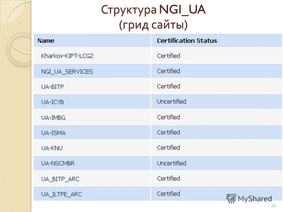 Структура NGI_UA ( грид сайты ) 26
