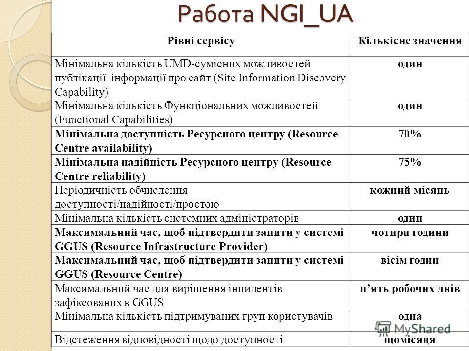 Работа NGI_UA Рівні сервісуКількісне значення Мінімальна кількість UMD-сумісних можливостей публікації інформації про сайт (Site Information Discovery Capability) один Мінімальна кількість Функціональних можливостей (Functional Capabilities) один Мін