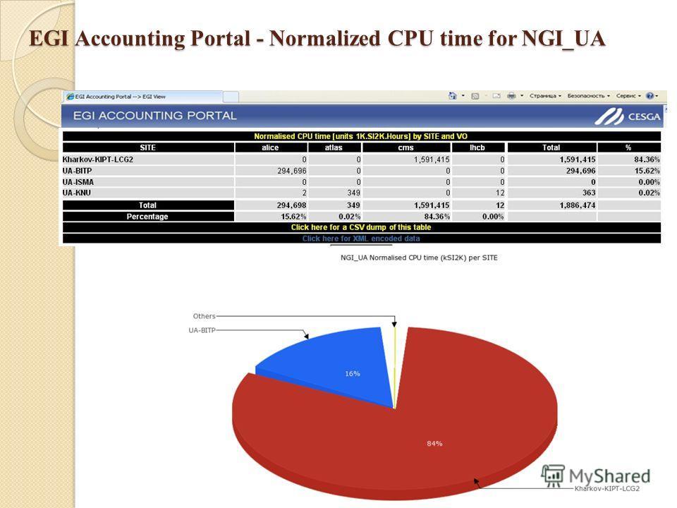 EGI Accounting Portal - Normalized CPU time for NGI_UA 39