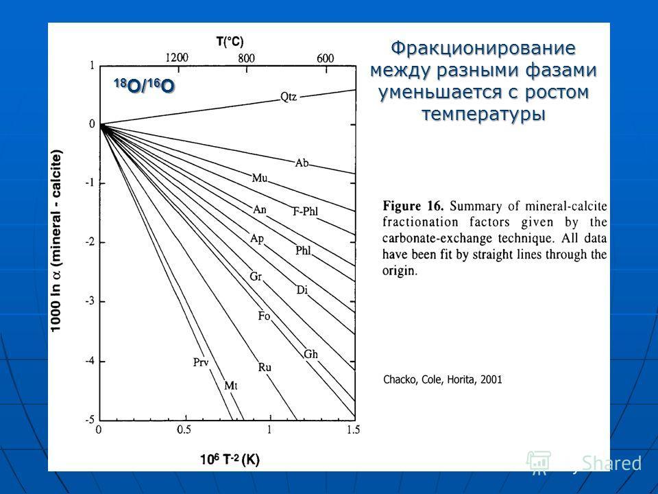 18 O/ 16 O Фракционирование между разными фазами уменьшается с ростом температуры