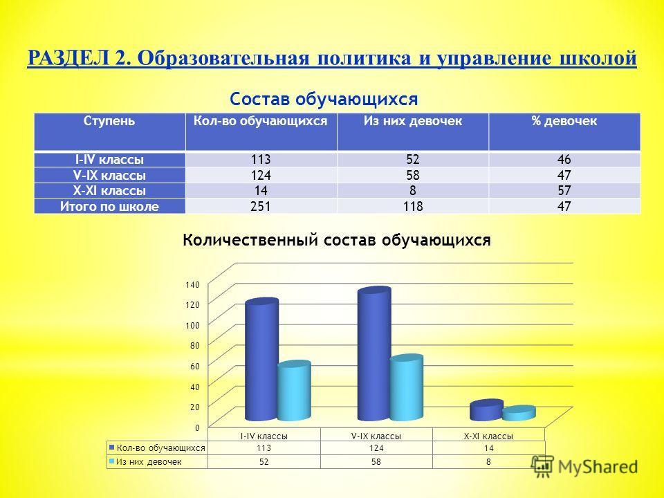 Состав обучающихся СтупеньКол-во обучающихсяИз них девочек% девочек I-IV классы1135246 V-IX классы1245847 X-XI классы14857 Итого по школе25111847
