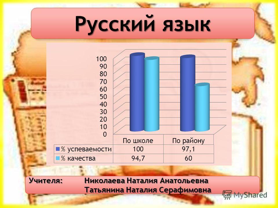 Русский язык Учителя: Николаева Наталия Анатольевна Татьянина Наталия Серафимовна