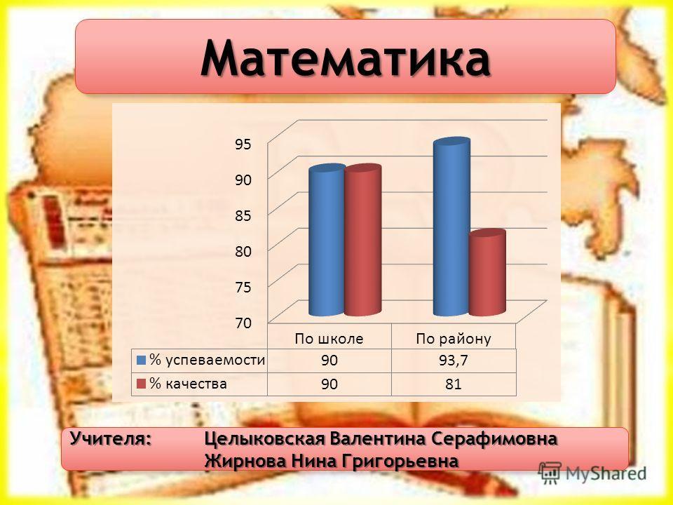 Математика Учителя: Целыковская Валентина Серафимовна Жирнова Нина Григорьевна