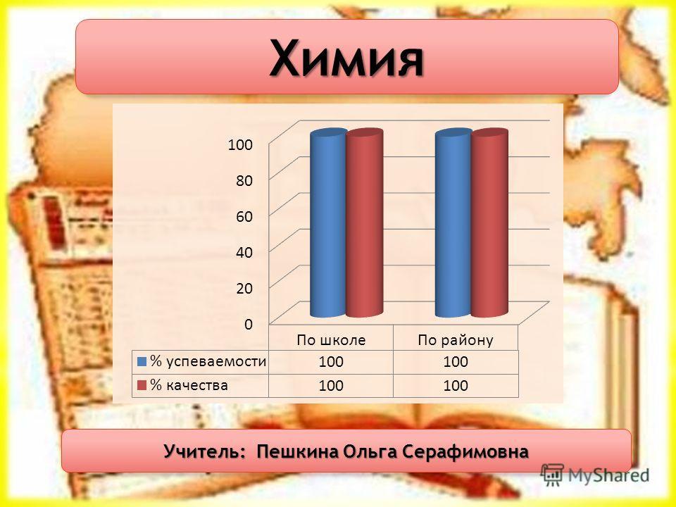 Химия Учитель: Пешкина Ольга Серафимовна