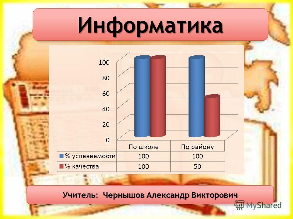 Информатика Учитель: Чернышов Александр Викторович