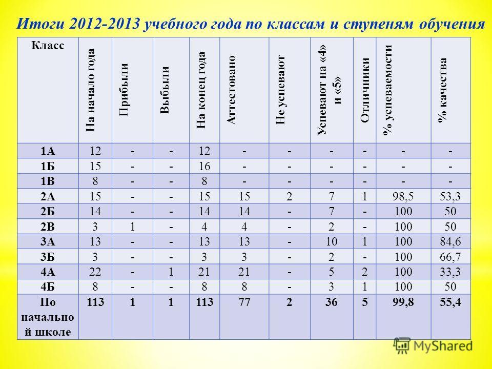 Итоги 2012-2013 учебного года по классам и ступеням обучения Класс На начало года Прибыли Выбыли На конец года Аттестовано Не успевают Успевают на «4» и «5» Отличники % успеваемости % качества 1А12-- ------ 1Б15--16------ 1В8--8------ 2А15-- 27198,55