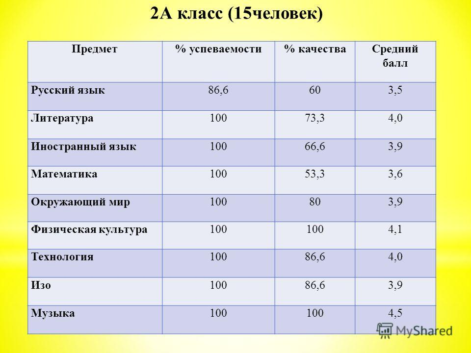 Предмет% успеваемости% качестваСредний балл Русский язык 86,6603,5 Литература 10073,34,0 Иностранный язык10066,63,9 Математика 10053,33,6 Окружающий мир100803,9 Физическая культура100 4,1 Технология 10086,64,0 Изо 10086,63,9 Музыка 100 4,5 2А класс (
