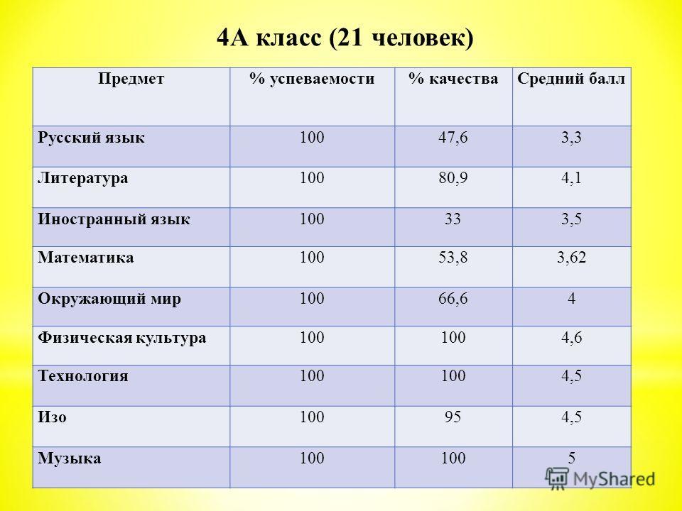 Предмет% успеваемости% качестваСредний балл Русский язык 10047,63,3 Литература 10080,94,1 Иностранный язык100333,5 Математика 10053,83,62 Окружающий мир10066,64 Физическая культура100 4,6 Технология 100 4,5 Изо 100954,5 Музыка 100 5 4А класс (21 чело