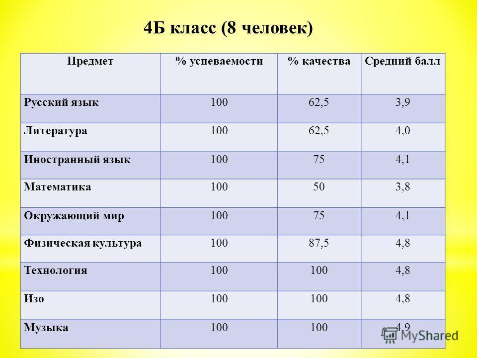 Предмет% успеваемости% качестваСредний балл Русский язык 10062,53,9 Литература 10062,54,0 Иностранный язык100754,1 Математика 100503,8 Окружающий мир100754,1 Физическая культура10087,54,8 Технология 100 4,8 Изо 100 4,8 Музыка100 4,9 4Б класс (8 челов