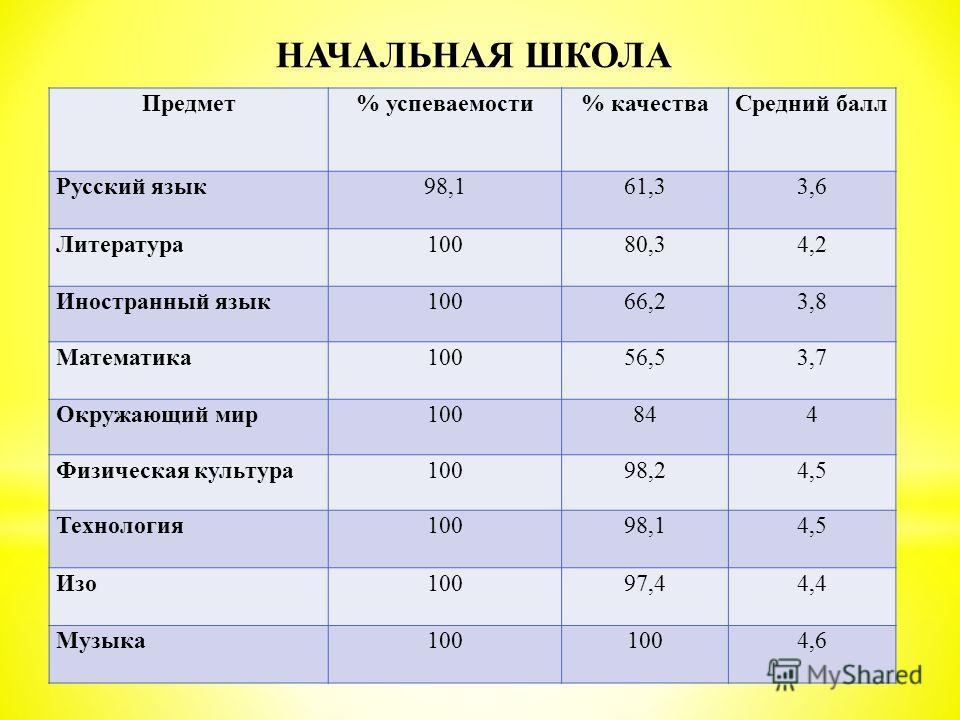 Предмет% успеваемости% качестваСредний балл Русский язык 98,161,33,6 Литература 10080,34,2 Иностранный язык10066,23,8 Математика 10056,53,7 Окружающий мир100844 Физическая культура10098,24,5 Технология 10098,14,5 Изо 10097,44,4 Музыка 100 4,6 НАЧАЛЬН