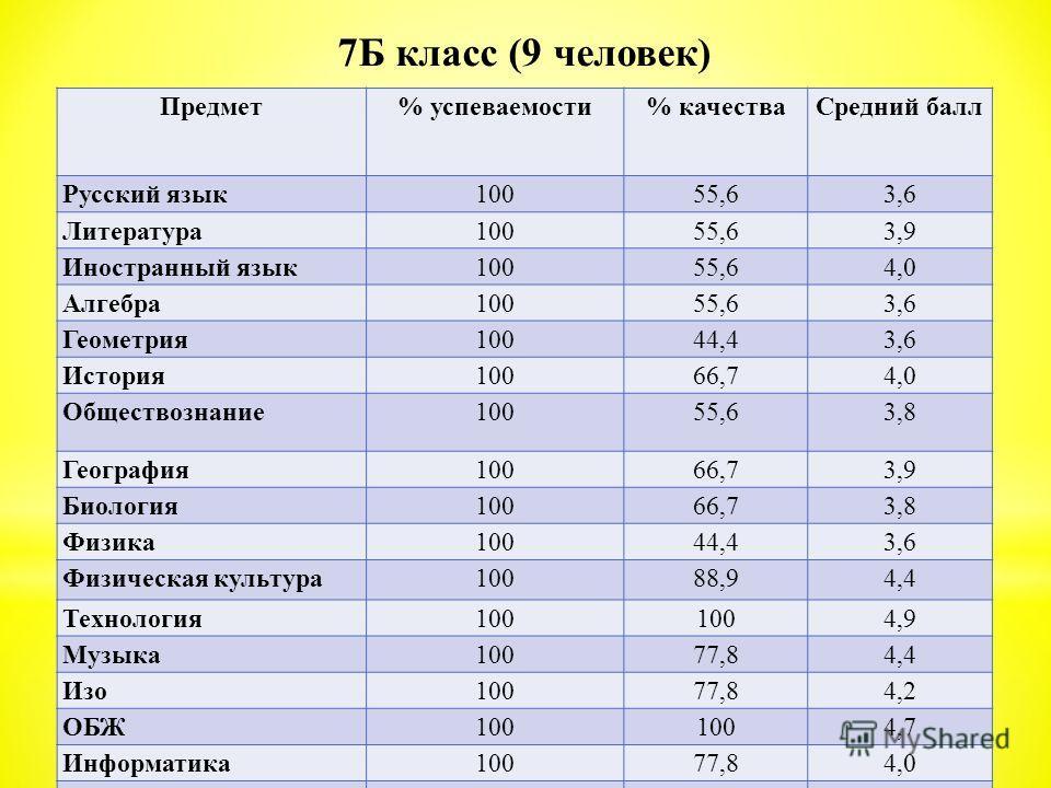 Предмет% успеваемости% качестваСредний балл Русский язык10055,63,6 Литература10055,63,9 Иностранный язык10055,64,0 Алгебра10055,63,6 Геометрия10044,43,6 История10066,74,0 Обществознание10055,63,8 География10066,73,9 Биология10066,73,8 Физика10044,43,