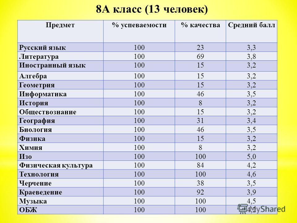 Предмет% успеваемости% качестваСредний балл Русский язык100233,3 Литература100693,8 Иностранный язык100153,2 Алгебра100153,2 Геометрия100153,2 Информатика100463,5 История10083,2 Обществознание100153,2 География100313,4 Биология100463,5 Физика100153,2