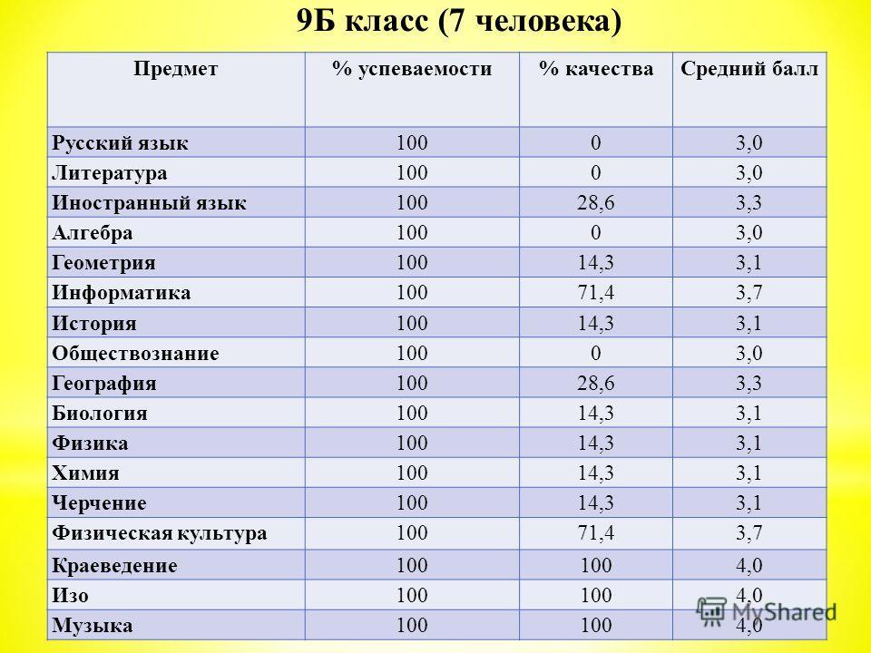 Предмет% успеваемости% качестваСредний балл Русский язык10003,0 Литература10003,0 Иностранный язык10028,63,3 Алгебра10003,0 Геометрия10014,33,1 Информатика10071,43,7 История10014,33,1 Обществознание10003,0 География10028,63,3 Биология10014,33,1 Физик