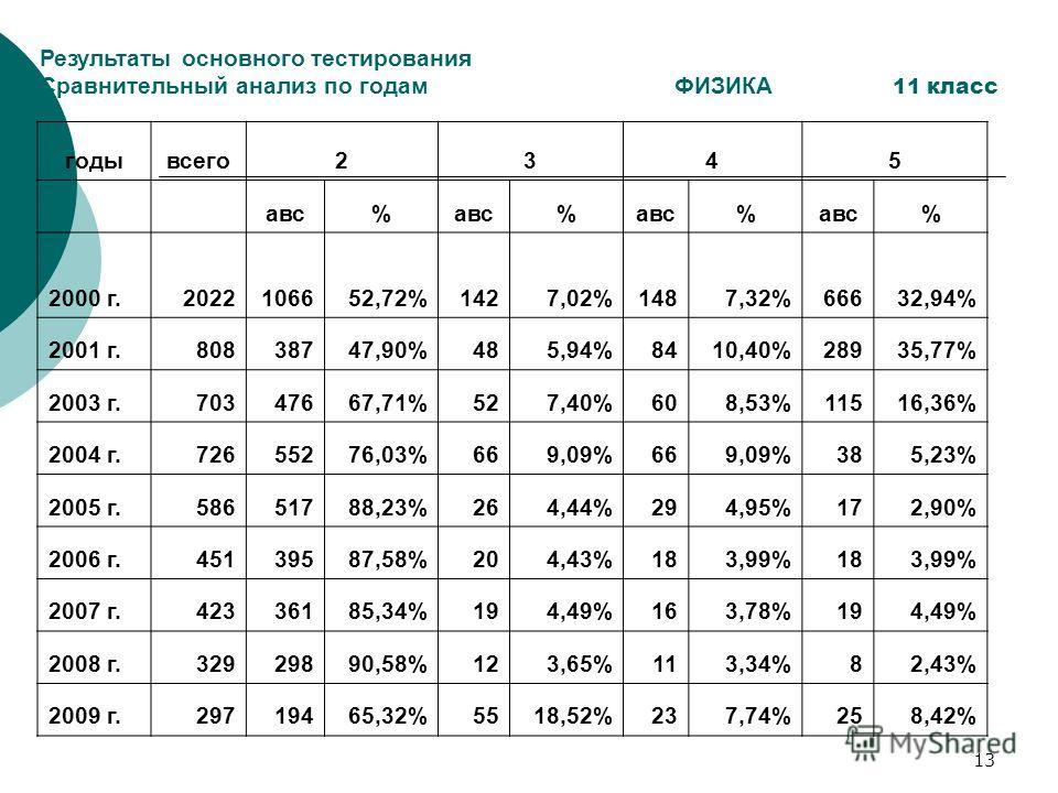 12 Количество учащихся общеобразовательных школ Кыргызской Республики, принимавших участие в добровольном тестировании годПробноеосновноеВсего 19968639745316092 199780421184119883 19989075801017085 19996610665613266 20004830677411604 2001838676131599