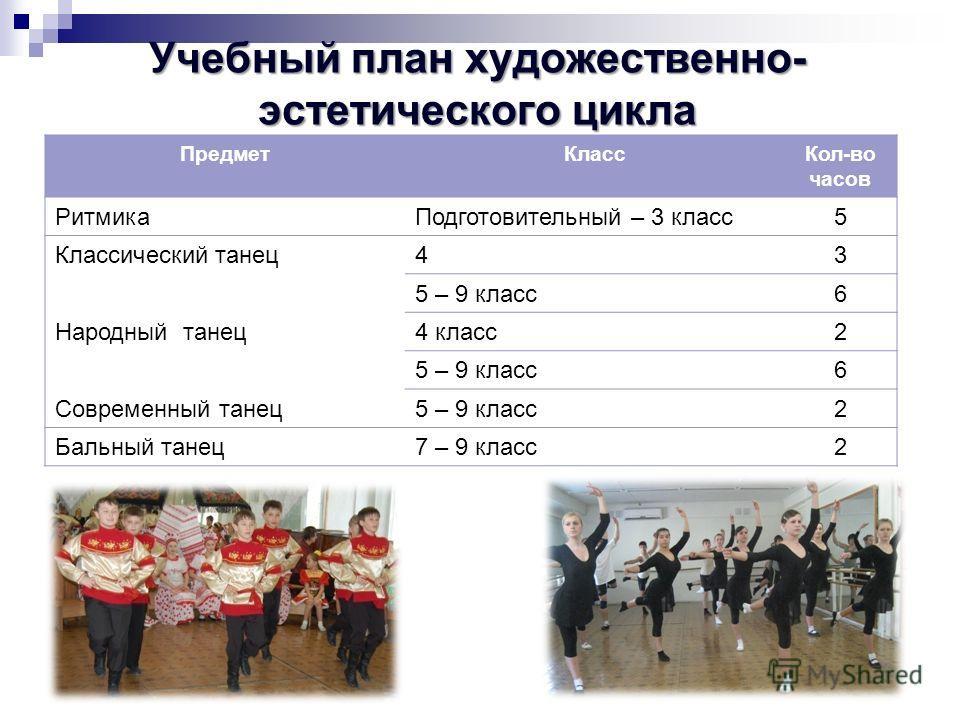 ПредметКлассКол-во часов РитмикаПодготовительный – 3 класс5 Классический танец43 5 – 9 класс6 Народный танец4 класс2 5 – 9 класс6 Современный танец5 – 9 класс2 Бальный танец7 – 9 класс2 Учебный план художественно- эстетического цикла