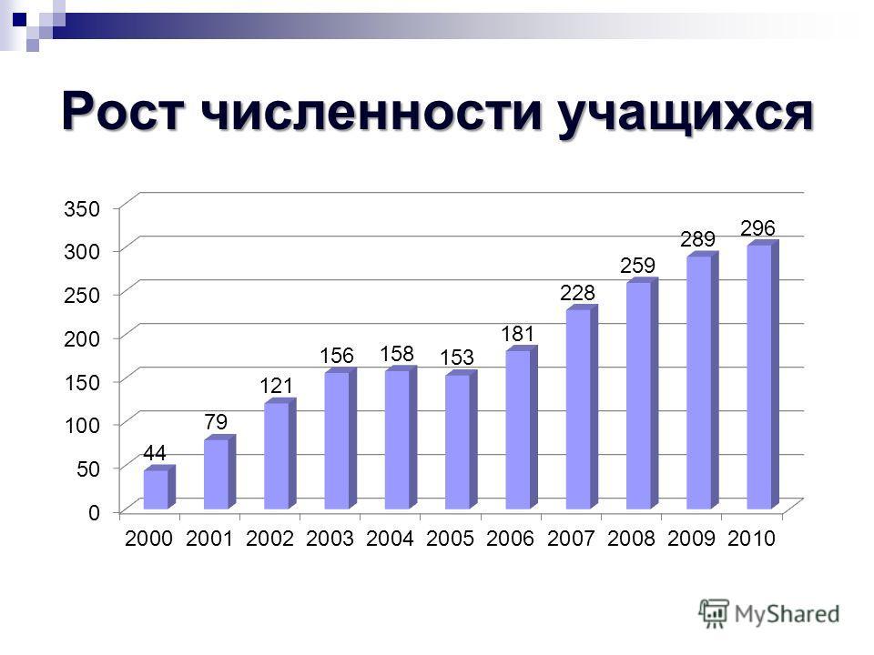 Рост численности учащихся