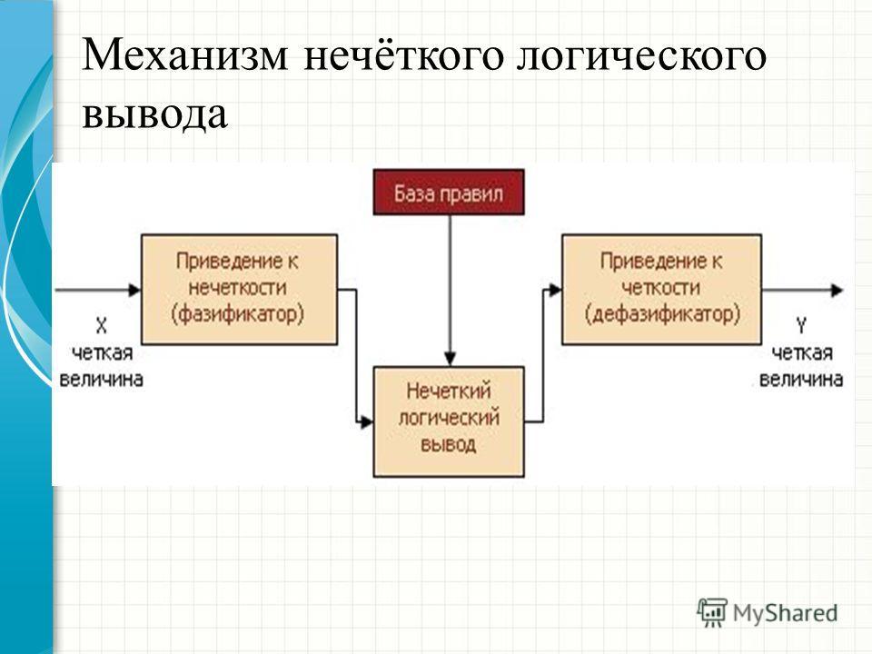 Механизм нечёткого логического вывода