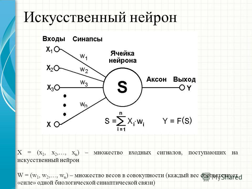 Искусственный нейрон Х = (x 1, x 2,…, x n ) – множество входных сигналов, поступающих на искусственный нейрон W = (w 1, w 2,…, w n ) – множество весов в совокупности (каждый вес соответствует «силе» одной биологической синаптической связи)
