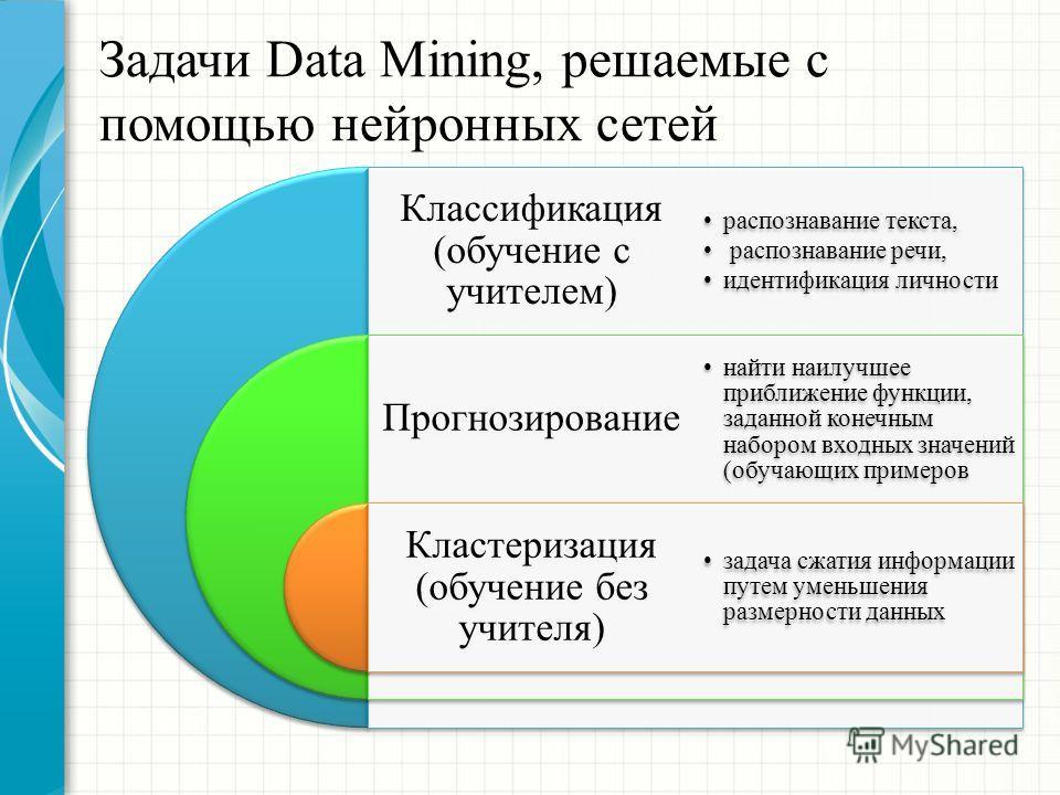 Задачи Data Mining, решаемые с помощью нейронных сетей Классификация (обучение с учителем) Прогнозирование Кластеризация (обучение без учителя) распознавание текста, распознавание речи, идентификация личности найти наилучшее приближение функции, зада