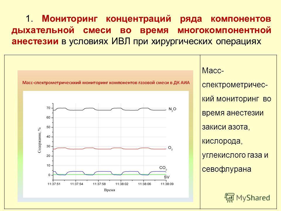 Масс- спектрометричес- кий мониторинг во время анестезии закиси азота, кислорода, углекислого газа и севофлурана 1. Мониторинг концентраций ряда компонентов дыхательной смеси во время многокомпонентной анестезии в условиях ИВЛ при хирургических опера