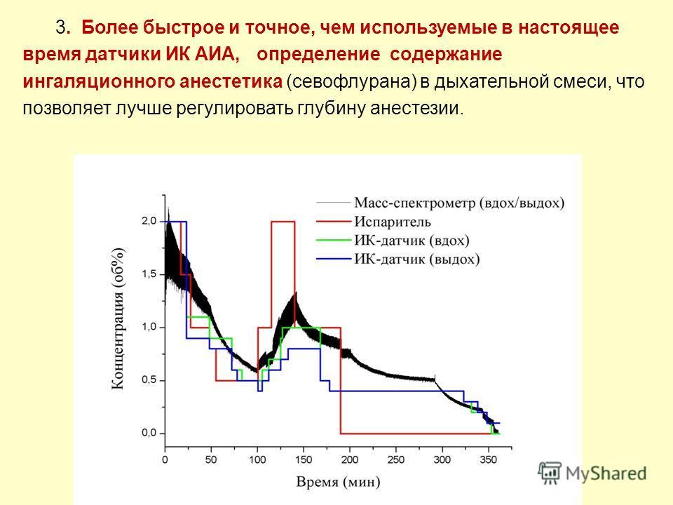 Рис. 16. Одновременное изменение концентрации севофлурана в испарителе, масс- спектрометром и ИК АИА во время операции и анестезии с ИВЛ и миорелаксации. 3. Более быстрое и точное, чем используемые в настоящее время датчики ИК АИА, определение содерж