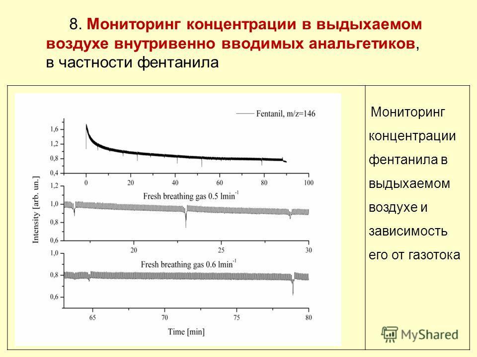 Мониторинг концентрации фентанила в выдыхаемом воздухе и зависимость его от газотока 8. Мониторинг концентрации в выдыхаемом воздухе внутривенно вводимых анальгетиков, в частности фентанила