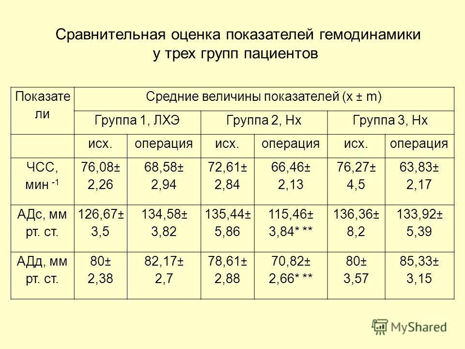 Показате ли Средние величины показателей (x ± m) Группа 1, ЛХЭГруппа 2, НхГруппа 3, Нх исх.операцияисх.операцияисх.операция ЧСС, мин -1 76,08± 2,26 68,58± 2,94 72,61± 2,84 66,46± 2,13 76,27± 4,5 63,83± 2,17 АДс, мм рт. ст. 126,67± 3,5 134,58± 3,82 13