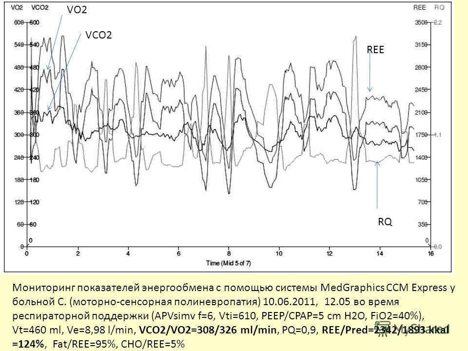 REE RQ VO2 VCO2 Мониторинг показателей энергообмена с помощью системы MedGraphics CCM Express у больной С. (моторно-сенсорная полиневропатия) 10.06.2011, 12.05 во время респираторной поддержки (APVsimv f=6, Vti=610, PEEP/CPAP=5 cm H2O, FiO2=40%), Vt=