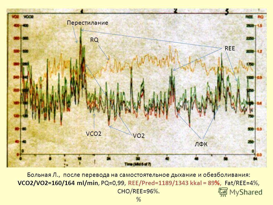 Больная Л., после перевода на самостоятельное дыхание и обезболивания: VCO2/VO2=160/164 ml/min, PQ=0,99, REE/Pred=1189/1343 kkal = 89%, Fat/REE=4%, CHO/REE=96%. % VCO2 REE RQ VO2 Перестилание ЛФК