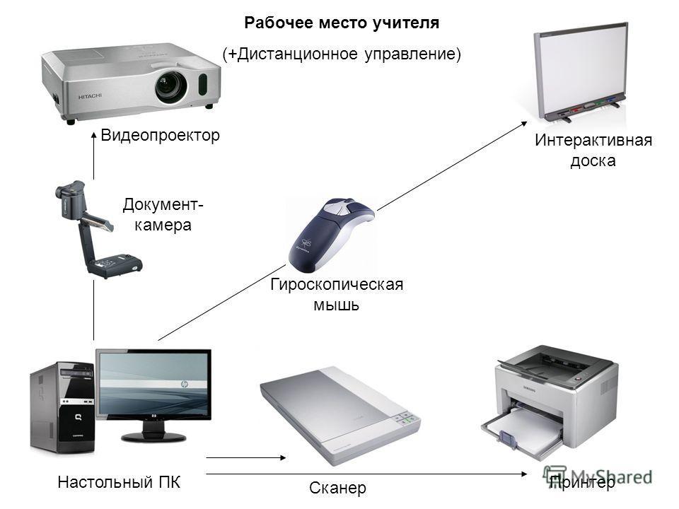 Рабочее место учителя (+Дистанционное управление) Настольный ПК Сканер Принтер Видеопроектор Интерактивная доска Документ- камера Гироскопическая мышь