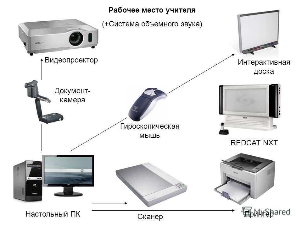 Рабочее место учителя (+Система объемного звука) Настольный ПК Сканер Принтер Видеопроектор Интерактивная доска Документ- камера Гироскопическая мышь REDCAT NXT