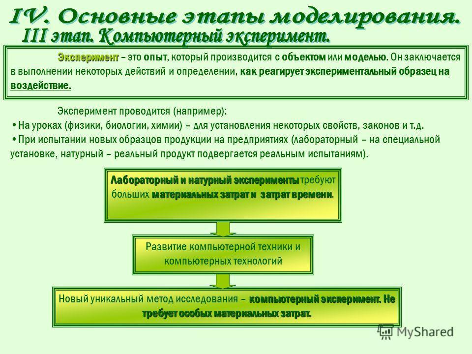 2) Компьютерная модель – модель, реализованная средствами программной среды. алгоритм построения компьютерноймодели форма От выбора программной среды зависит алгоритм построения компьютерной модели, а также форма его представления.Например: блок-схем
