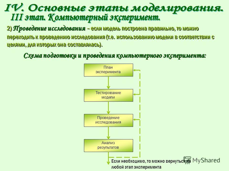1) План эксперимента – должен чётко отражать последовательность работы с моделью. тестирование модели 1) План эксперимента – должен чётко отражать последовательность работы с моделью. Первым пунктом такого плана всегда является тестирование модели. Т