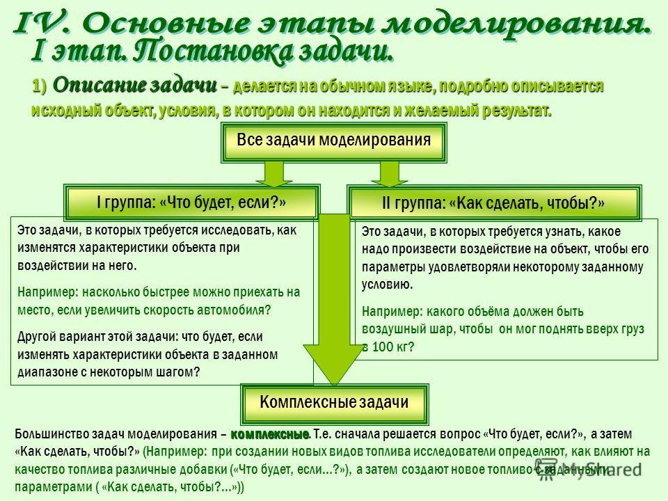 I этап. Постановка задачи Описание задачи Формализация задачи Цель моделирования Информационная модель II этап. Разработка модели III этап. Компьютерный эксперимент Компьютерная модель План эксперимента Проведение исследования IV этап. Анализ результ