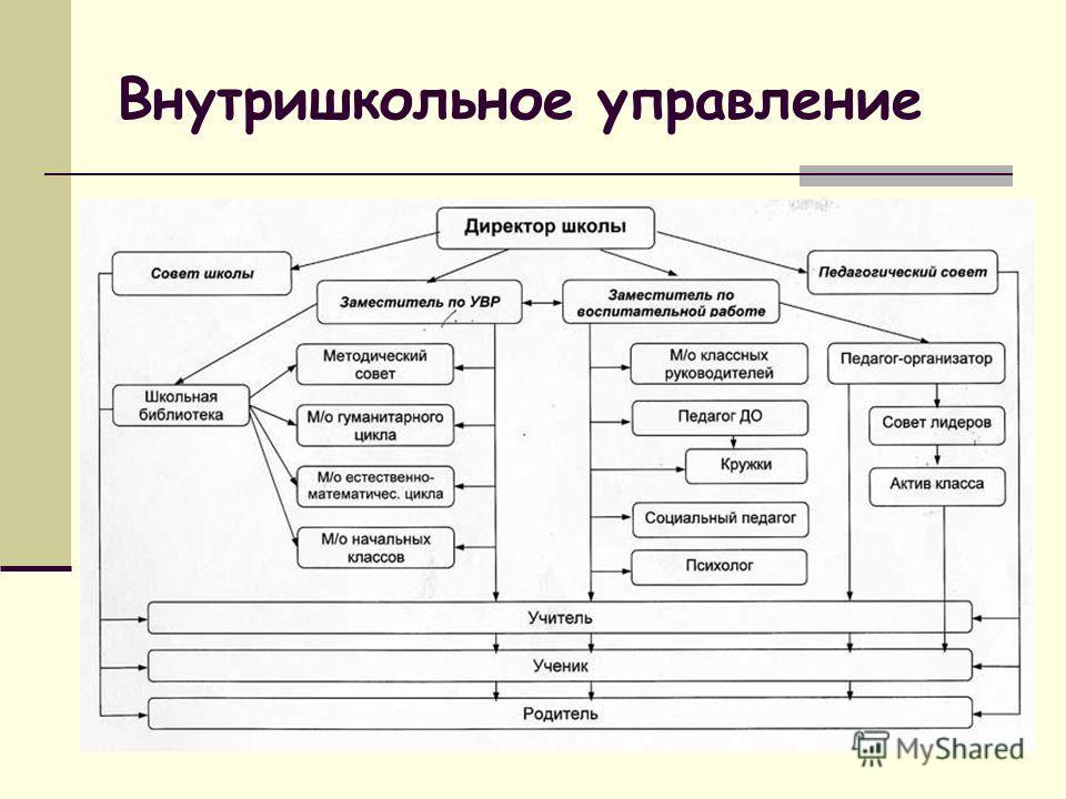 Внутришкольное управление