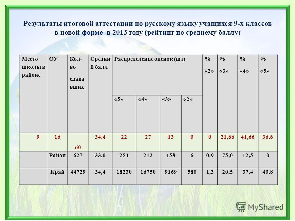 Результаты итоговой аттестации по русскому языку учащихся 9-х классов в новой форме в 2013 году (рейтинг по среднему баллу) Место школы в районе ОУ Кол- во сдава вших Средни й балл Распределение оценок (шт) % «2» % «3» % «4» % «5» «4»«3»«2» 916 60 34