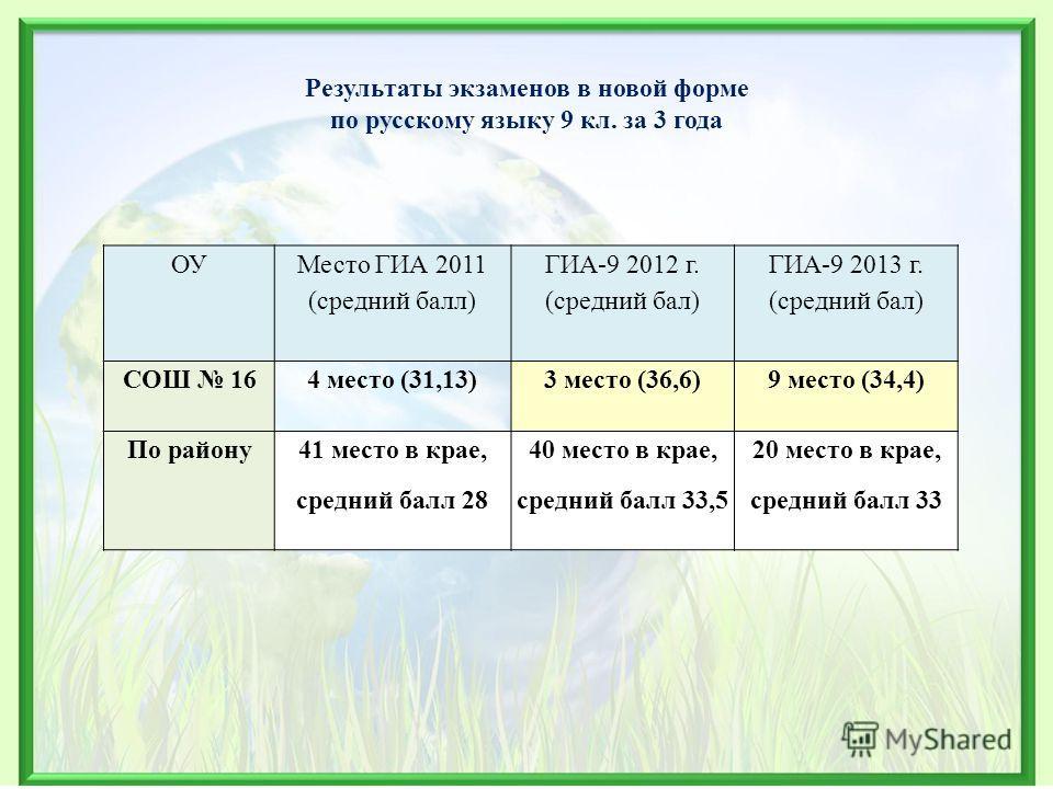 Результаты экзаменов в новой форме по русскому языку 9 кл. за 3 года ОУ Место ГИА 2011 (средний балл) ГИА-9 2012 г. (средний бал) ГИА-9 2013 г. (средний бал) СОШ 164 место (31,13)3 место (36,6)9 место (34,4) По району41 место в крае, средний балл 28