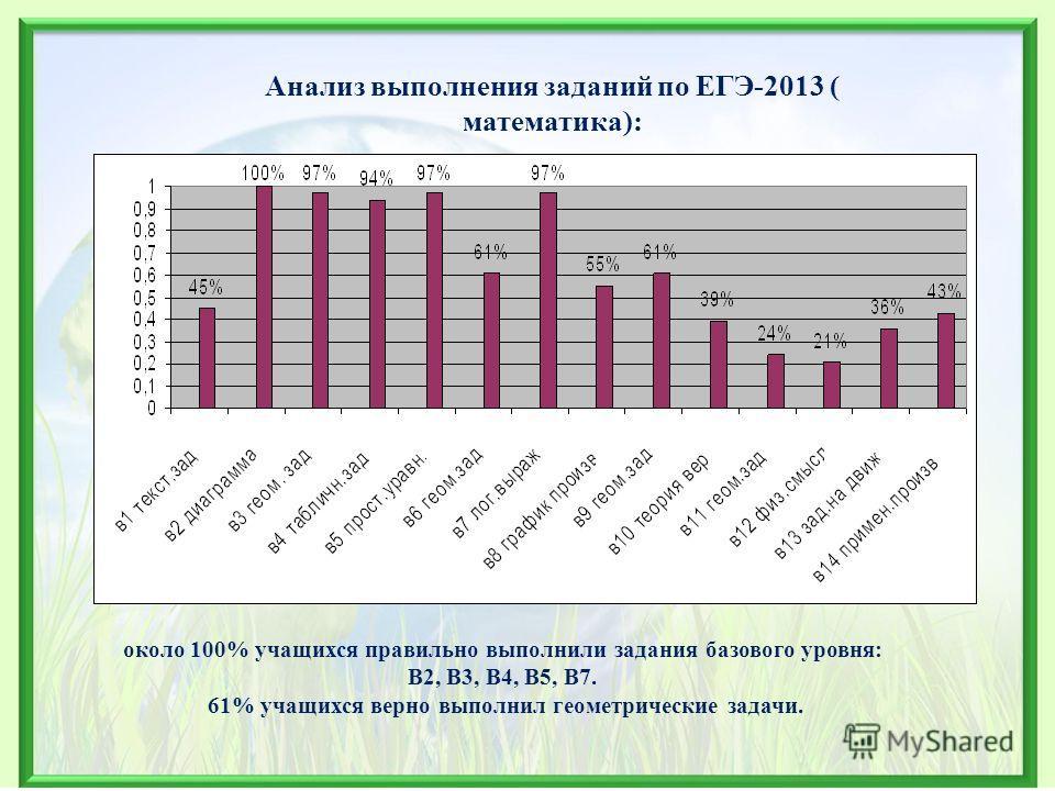 Анализ выполнения заданий по ЕГЭ-2013 ( математика): около 100% учащихся правильно выполнили задания базового уровня: В2, В3, В4, В5, В7. 61% учащихся верно выполнил геометрические задачи.