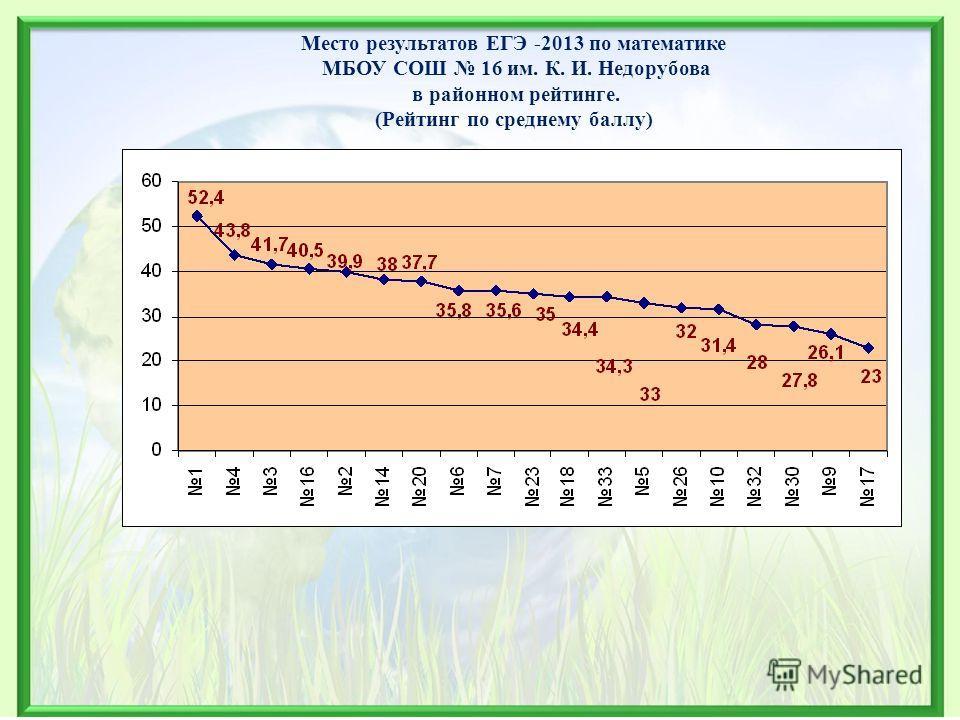 Место результатов ЕГЭ -2013 по математике МБОУ СОШ 16 им. К. И. Недорубова в районном рейтинге. (Рейтинг по среднему баллу)