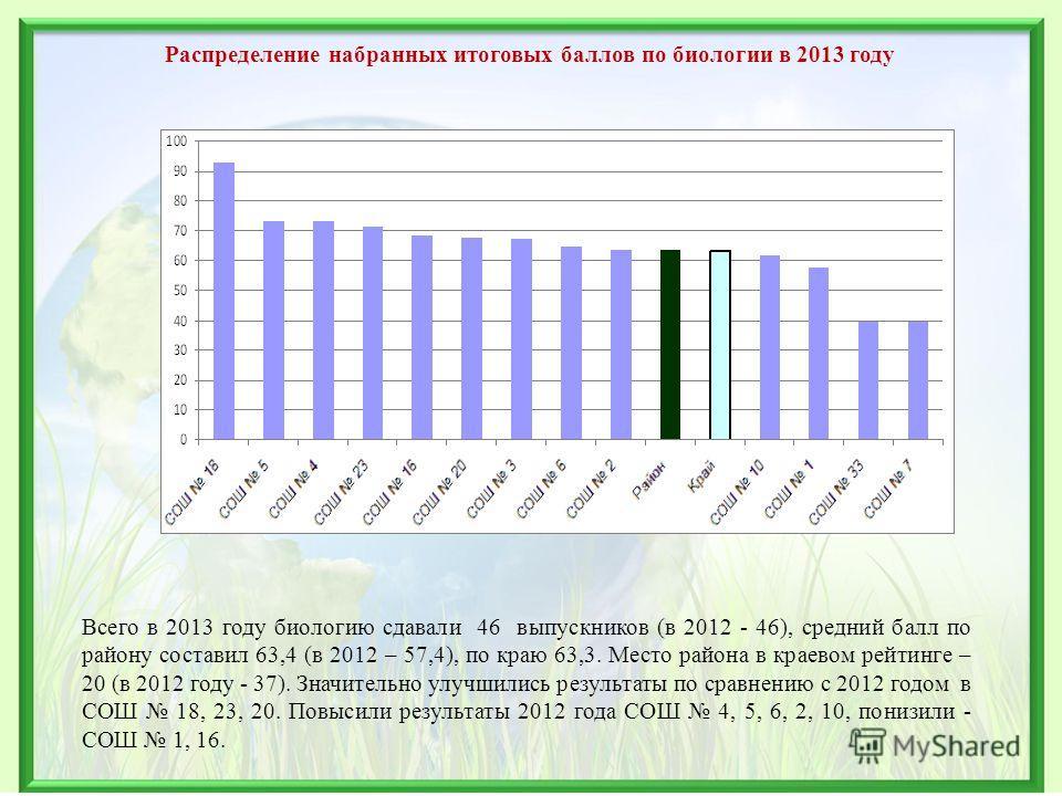 Распределение набранных итоговых баллов по биологии в 2013 году Всего в 2013 году биологию сдавали 46 выпускников (в 2012 - 46), средний балл по району составил 63,4 (в 2012 – 57,4), по краю 63,3. Место района в краевом рейтинге – 20 (в 2012 году - 3