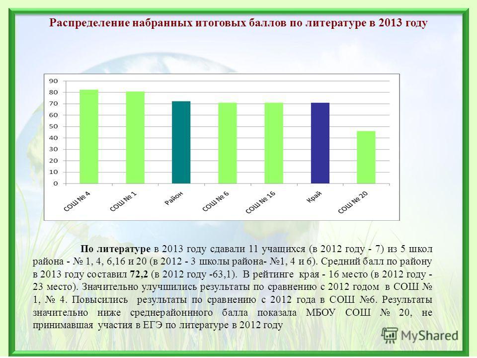 Распределение набранных итоговых баллов по литературе в 2013 году По литературе в 2013 году сдавали 11 учащихся (в 2012 году - 7) из 5 школ района - 1, 4, 6,16 и 20 (в 2012 - 3 школы района- 1, 4 и 6). Средний балл по району в 2013 году составил 72,2